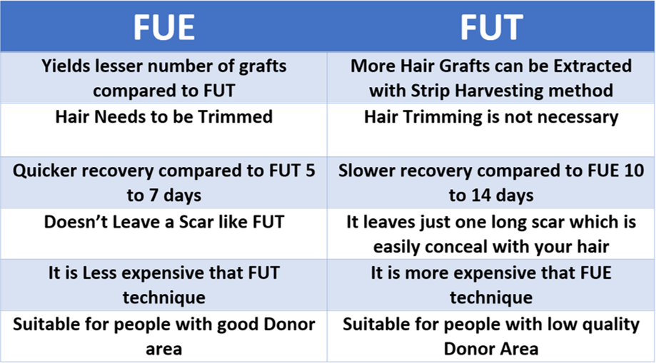 FUE Vs FUT Difference